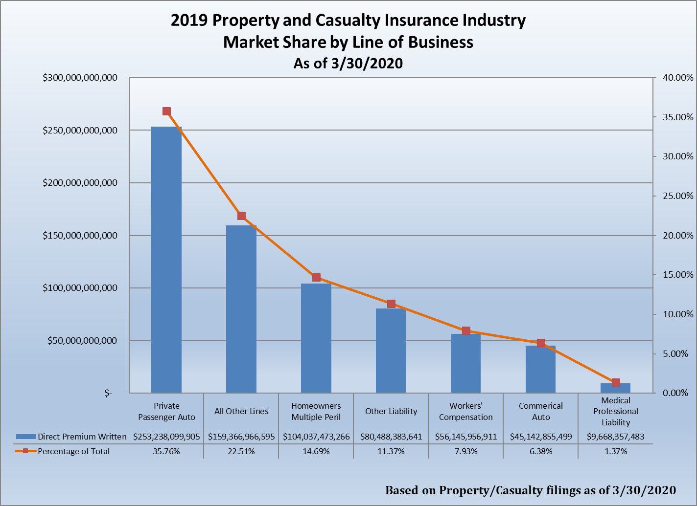 Property and Casualty Graph